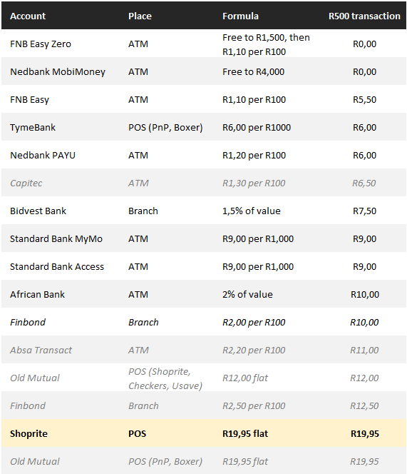 Price Comparison table by Business tech